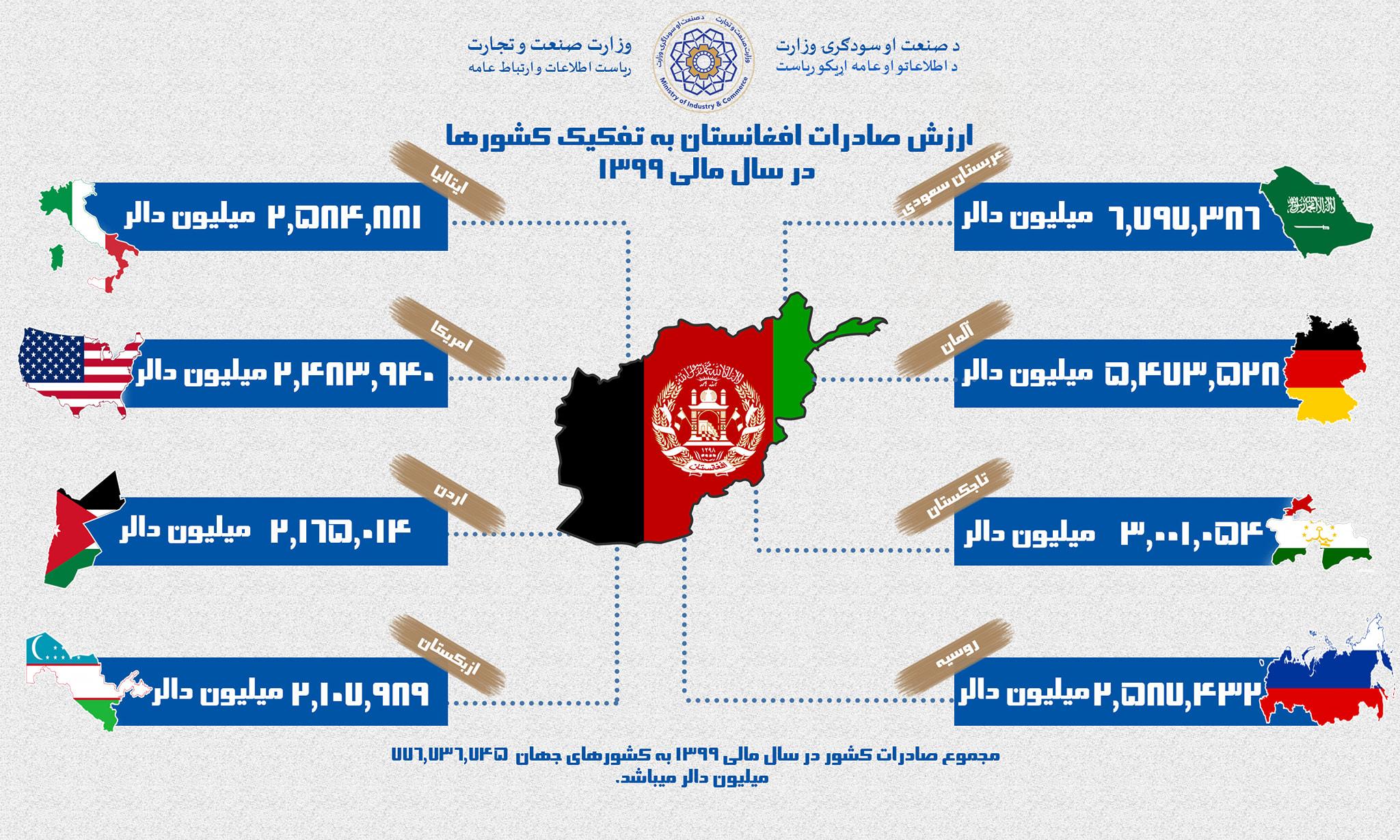 ارزش صادرات افغانستان به تفکیک کشورها